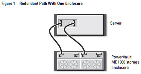 MD1000 Redundant Path Configuration